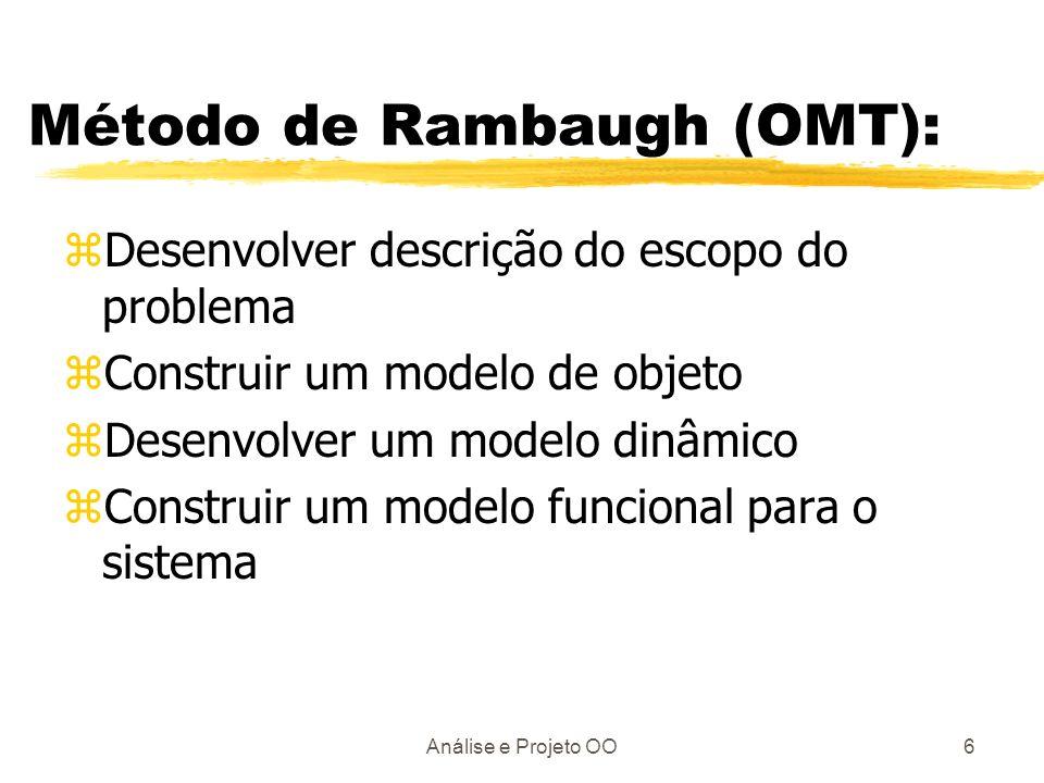 Análise e Projeto OO6 Método de Rambaugh (OMT): zDesenvolver descrição do escopo do problema zConstruir um modelo de objeto zDesenvolver um modelo din