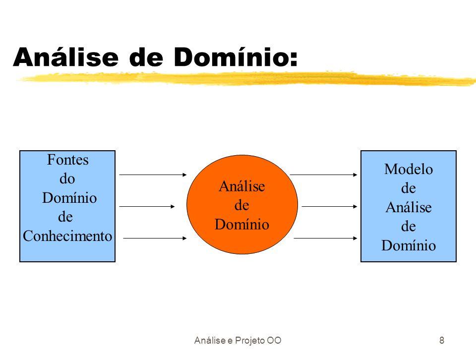 Análise e Projeto OO9 Processo de Design OO: classes atributos métodos relacionamentos comportamento Modelo de Análise objetos dados algorítmos mensagens controle Modelo de Design