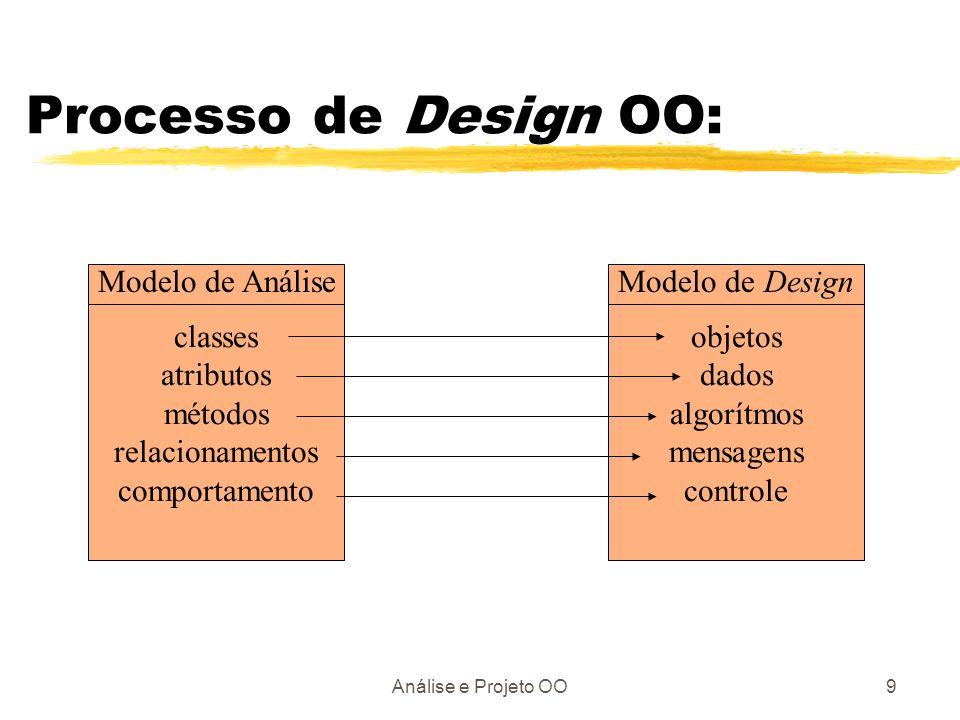 Análise e Projeto OO9 Processo de Design OO: classes atributos métodos relacionamentos comportamento Modelo de Análise objetos dados algorítmos mensag