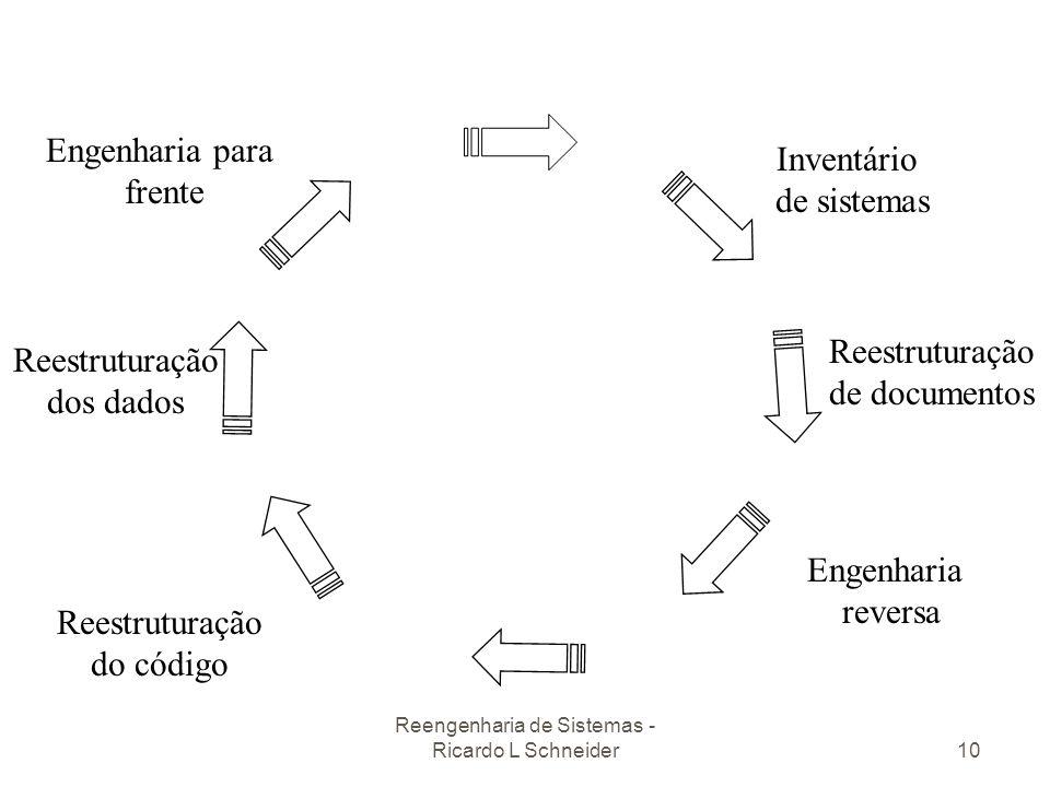 Reengenharia de Sistemas - Ricardo L Schneider10 Inventário de sistemas Reestruturação de documentos Engenharia reversa Reestruturação do código Reest