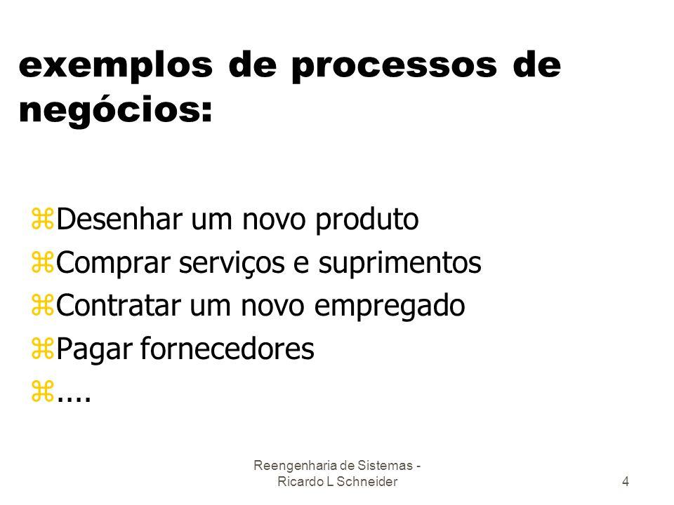 Reengenharia de Sistemas - Ricardo L Schneider4 exemplos de processos de negócios: zDesenhar um novo produto zComprar serviços e suprimentos zContrata