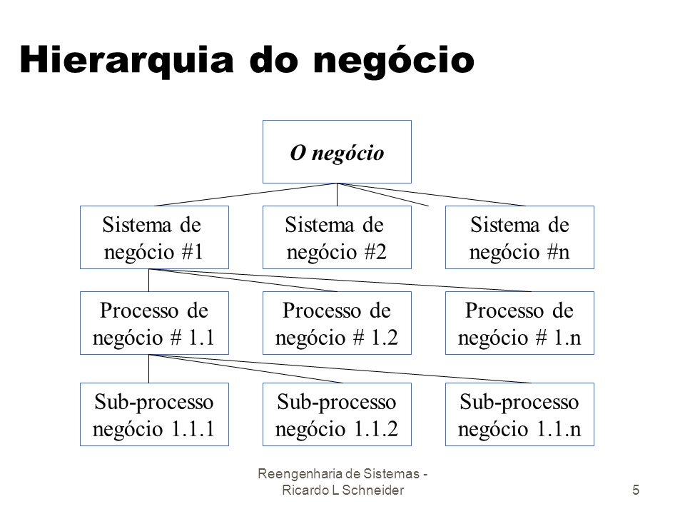 Reengenharia de Sistemas - Ricardo L Schneider5 Hierarquia do negócio O negócio Sistema de negócio #2 Sistema de negócio #1 Sistema de negócio #n Proc