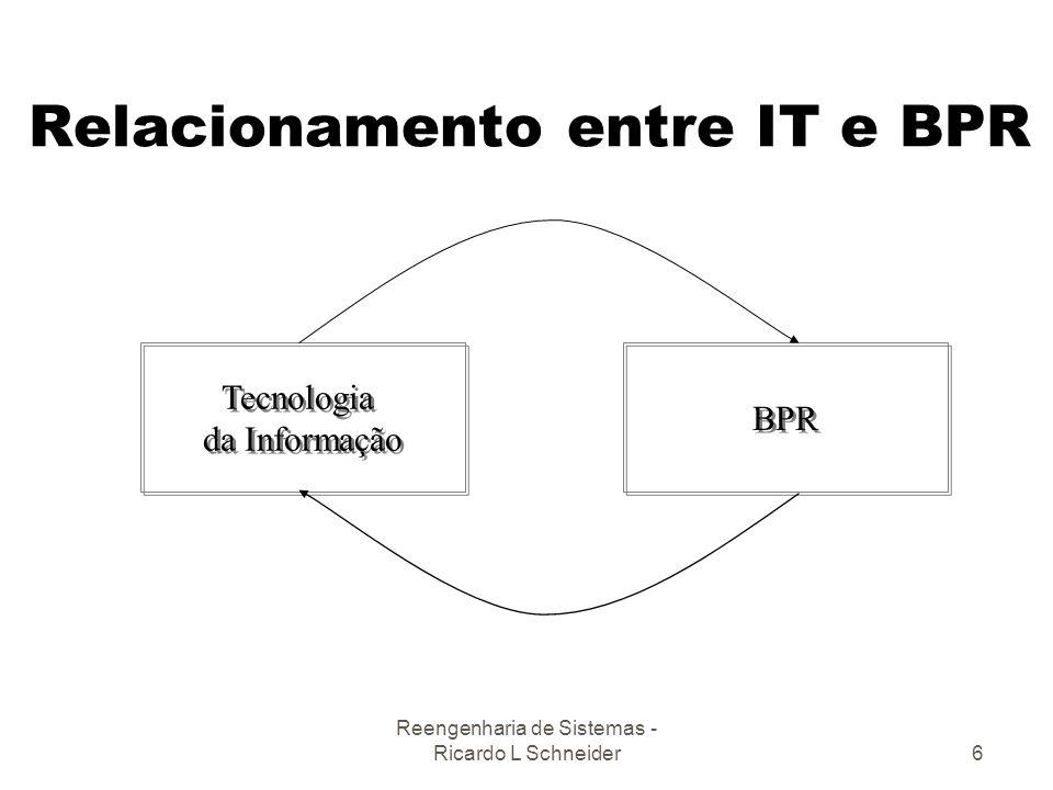 Reengenharia de Sistemas - Ricardo L Schneider6 Relacionamento entre IT e BPR Tecnologia da Informação Tecnologia da Informação BPR
