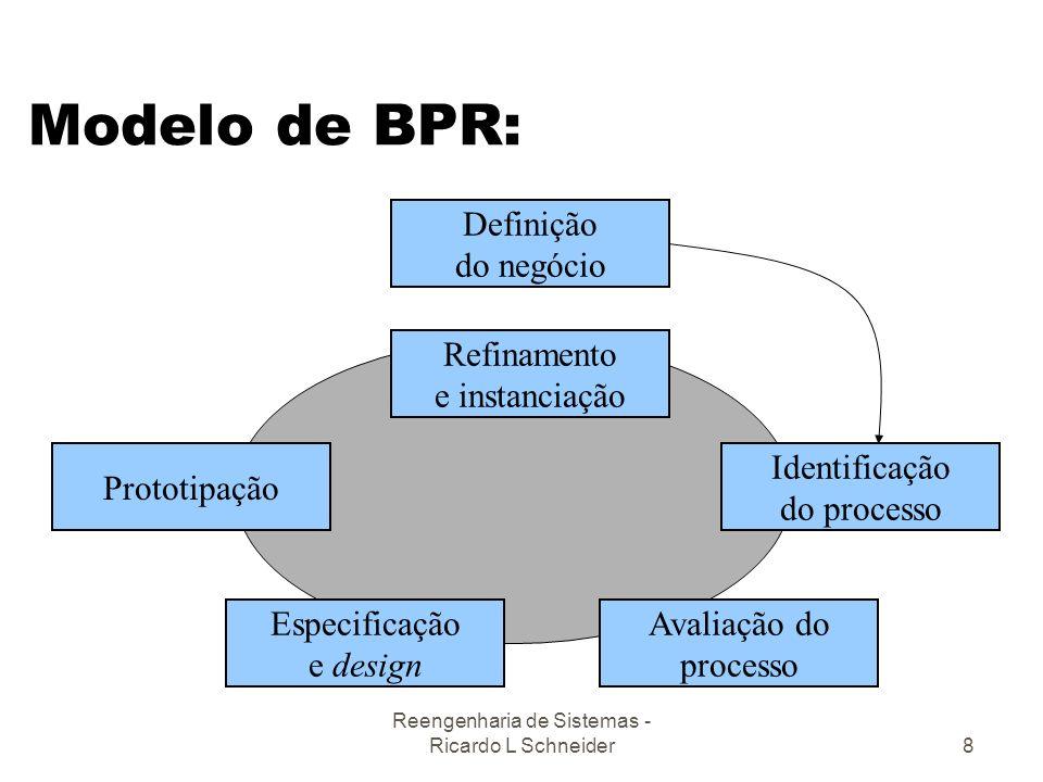 Reengenharia de Sistemas - Ricardo L Schneider8 Modelo de BPR: Definição do negócio Refinamento e instanciação Identificação do processo Prototipação