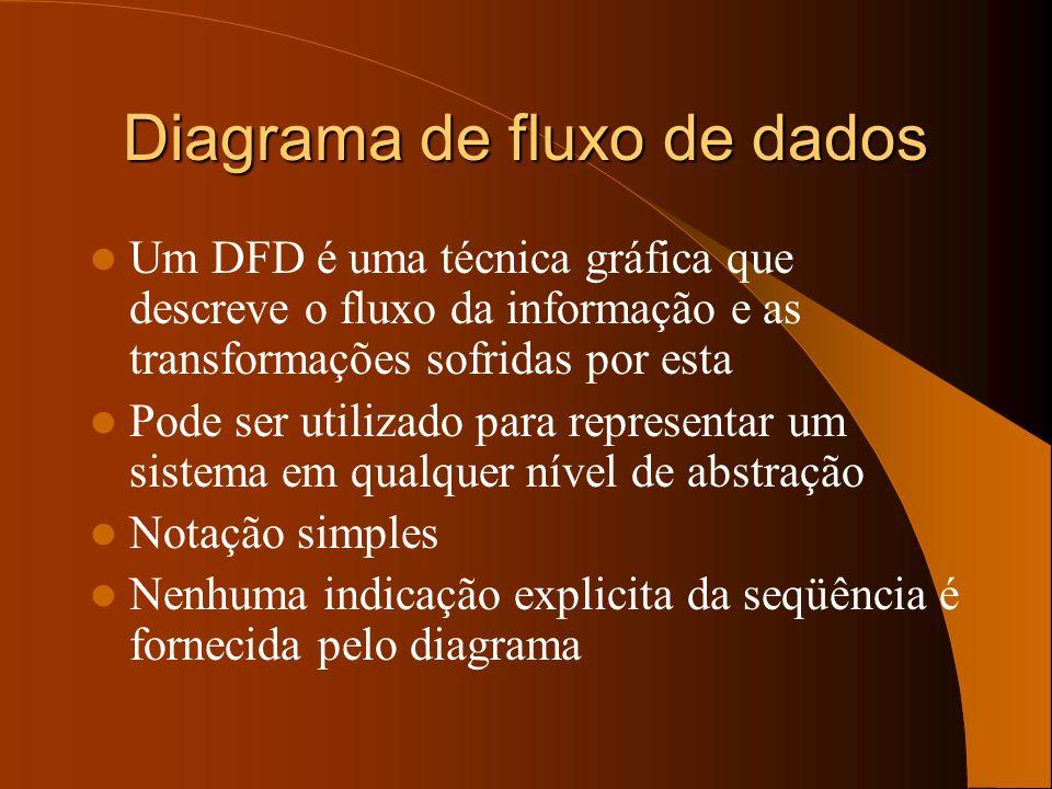 Diagrama de fluxo de dados Um DFD é uma técnica gráfica que descreve o fluxo da informação e as transformações sofridas por esta Pode ser utilizado pa