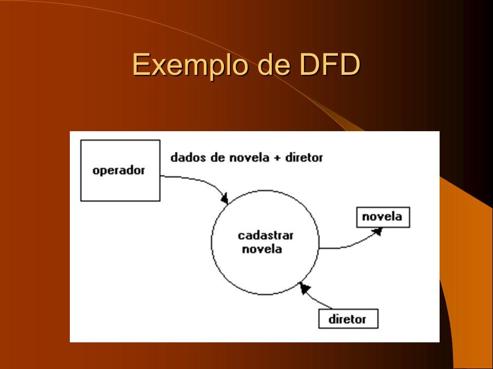 Extensões A notação básica da análise estruturada sofreu uma ampliação por Ward e Mellor para acomodar exigências exigidas por sistemas de tempo real As extensões de Hatley e Pirbhai concentram-se na representação e especificação dos aspectos orientados ao controle de software