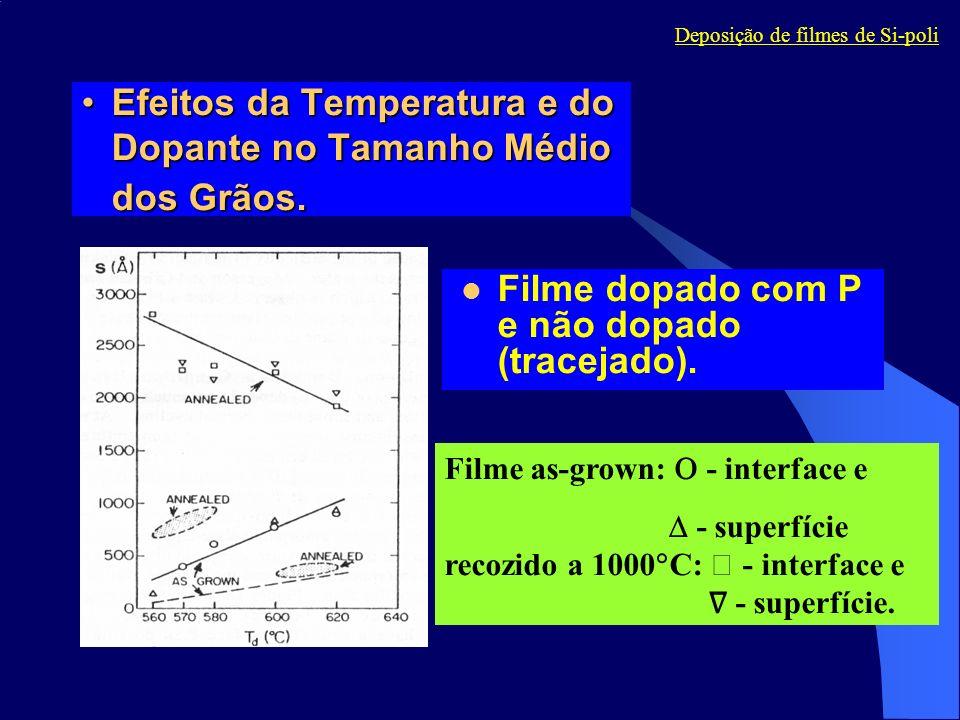 Filme dopado com P e não dopado (tracejado). Filme as-grown: - interface e - superfície recozido a 1000 C: - interface e - superfície. Efeitos da Temp