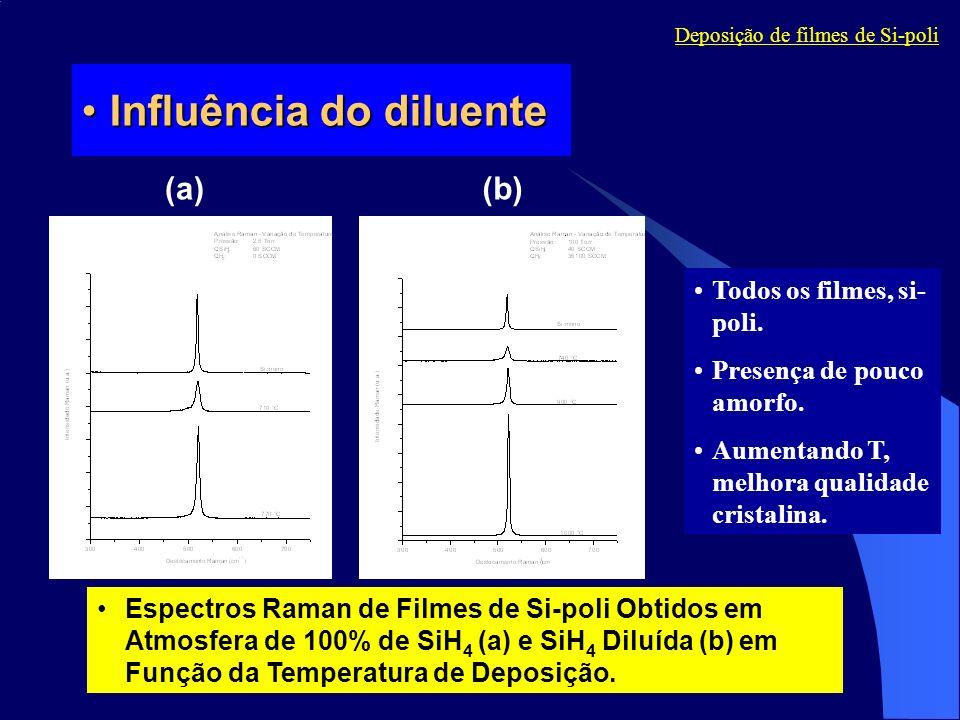 Influência do diluenteInfluência do diluente Espectros Raman de Filmes de Si-poli Obtidos em Atmosfera de 100% de SiH 4 (a) e SiH 4 Diluída (b) em Fun