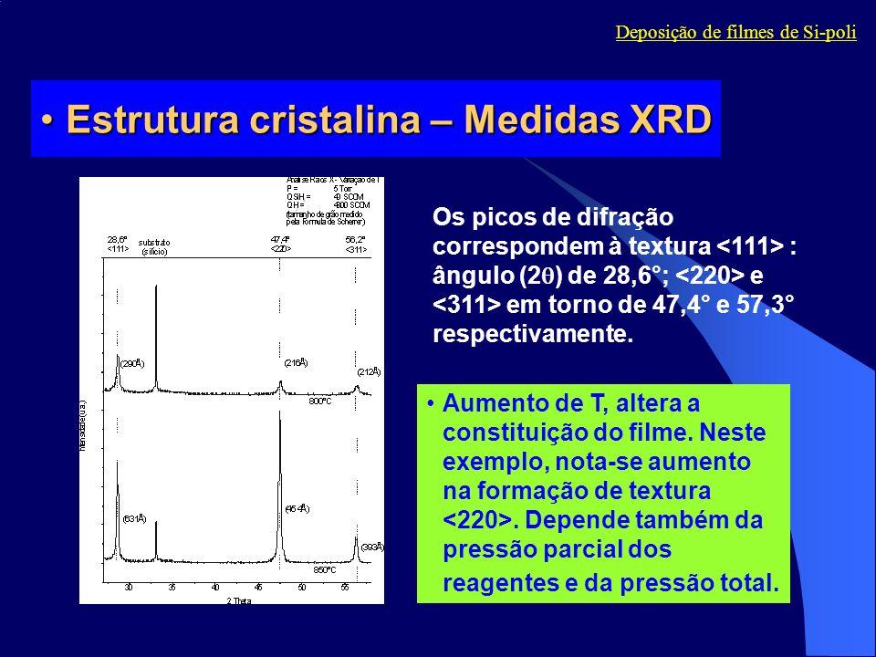 Estrutura cristalina – Medidas XRDEstrutura cristalina – Medidas XRD Os picos de difração correspondem à textura : ângulo (2 ) de 28,6°; e em torno de
