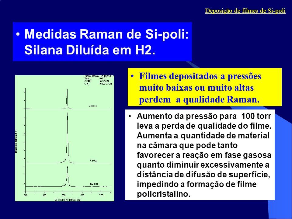 Medidas Raman de Si-poli: Silana Diluída em H2. Filmes depositados a pressões muito baixas ou muito altas perdem a qualidade Raman. Aumento da pressão