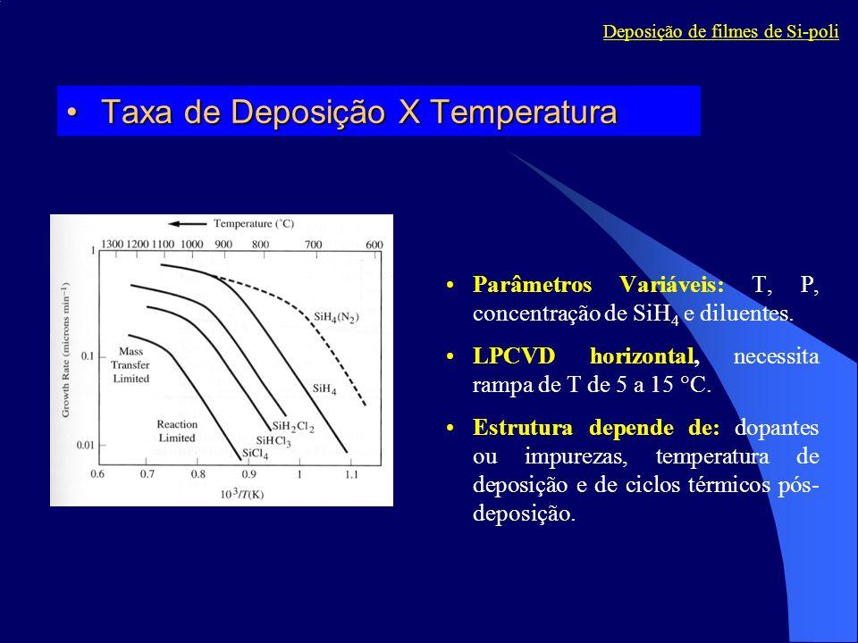 Taxa de Deposição X TemperaturaTaxa de Deposição X Temperatura Parâmetros Variáveis: T, P, concentração de SiH 4 e diluentes. LPCVD horizontal, necess