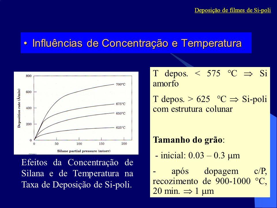 Efeitos da Concentração de Silana e de Temperatura na Taxa de Deposição de Si-poli. T depos. < 575 C Si amorfo T depos. > 625 C Si-poli com estrutura