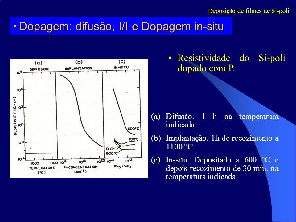(a)Difusão. 1 h na temperatura indicada. (b)Implantação. 1h de recozimento a 1100 C. (c)In-situ. Depositado a 600 C e depois recozimento de 30 min. na