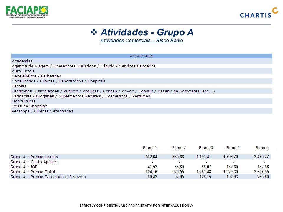 STRICTLY CONFIDENTIAL AND PROPRIETARY; FOR INTERNAL USE ONLY Atividades - Grupo B Atividades Comerciais – Risco Moderado