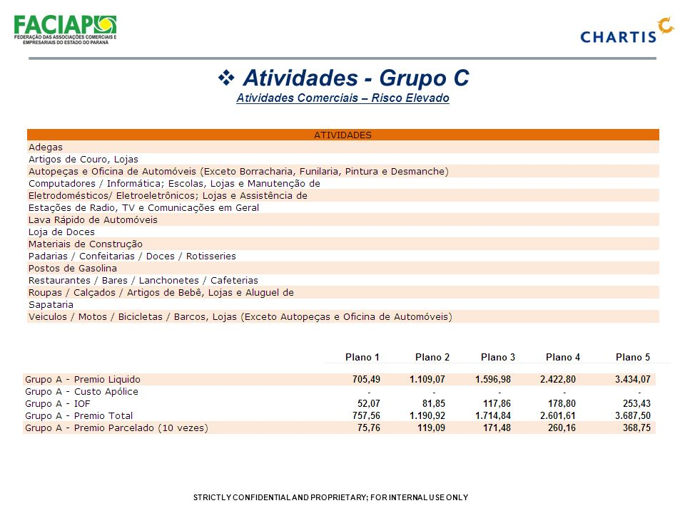 STRICTLY CONFIDENTIAL AND PROPRIETARY; FOR INTERNAL USE ONLY Atividades - Grupo C Atividades Comerciais – Risco Elevado