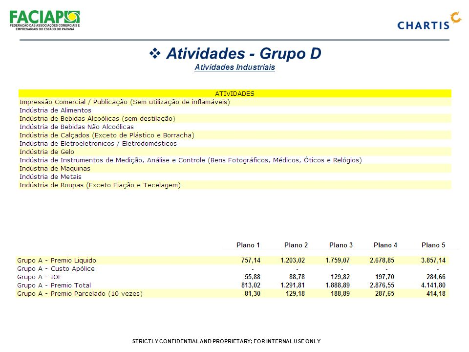 STRICTLY CONFIDENTIAL AND PROPRIETARY; FOR INTERNAL USE ONLY Atividades - Grupo D Atividades Industriais