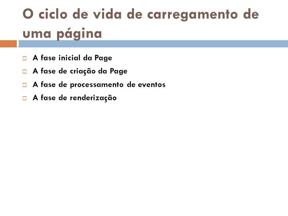 O ciclo de vida de carregamento de uma página A fase inicial da Page A fase de criação da Page A fase de processamento de eventos A fase de renderizaç
