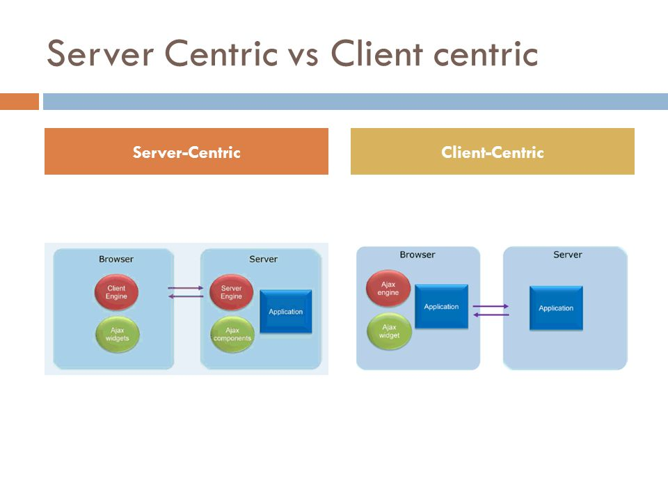 Server Centric vs Client centric Server-CentricClient-Centric