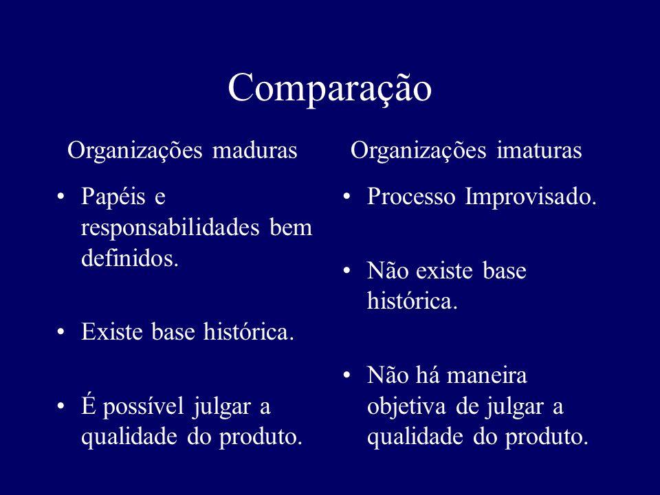 Comparação Papéis e responsabilidades bem definidos. Existe base histórica. É possível julgar a qualidade do produto. Processo Improvisado. Não existe