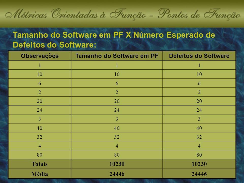 Tamanho do Software em PF X Número Esperado de Defeitos do Software: ObservaçõesTamanho do Software em PFDefeitos do Software 111 10 666 222 20 24 333 40 32 444 80 Totais10230 Média24446