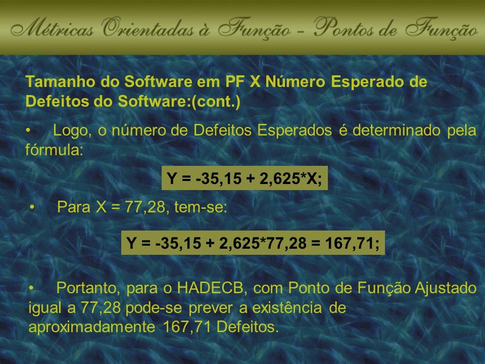 Tamanho do Software em PF X Número Esperado de Defeitos do Software:(cont.) Logo, o número de Defeitos Esperados é determinado pela fórmula: Y = -35,15 + 2,625*X; Para X = 77,28, tem-se: Y = -35,15 + 2,625*77,28 = 167,71; Portanto, para o HADECB, com Ponto de Função Ajustado igual a 77,28 pode-se prever a existência de aproximadamente 167,71 Defeitos.