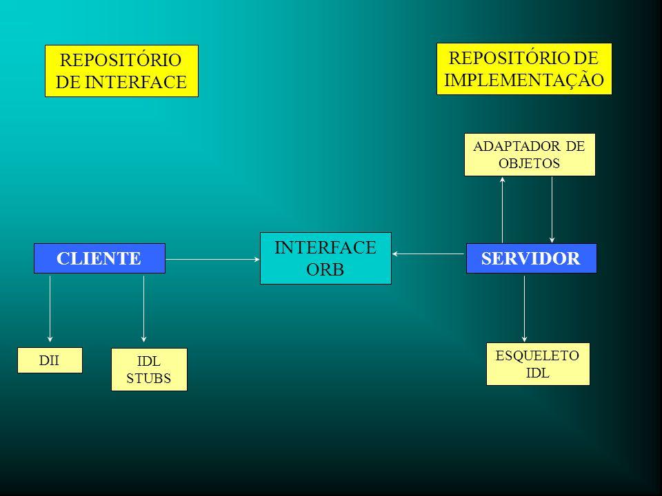 REPOSITÓRIO DE INTERFACE REPOSITÓRIO DE IMPLEMENTAÇÃO CLIENTE DII IDL STUBS INTERFACE ORB SERVIDOR ESQUELETO IDL ADAPTADOR DE OBJETOS