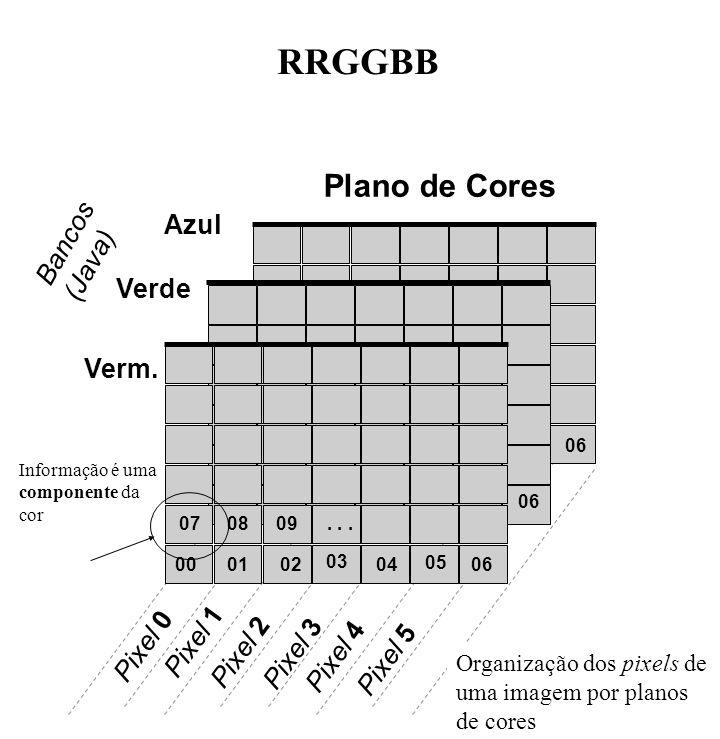 RRGGBB Verm. Verde Azul Pixel 2 Plano de Cores 00010206 05 03 04 070809... Pixel 0 Pixel 5 Pixel 4 Pixel 3 Pixel 1 06 Organização dos pixels de uma im