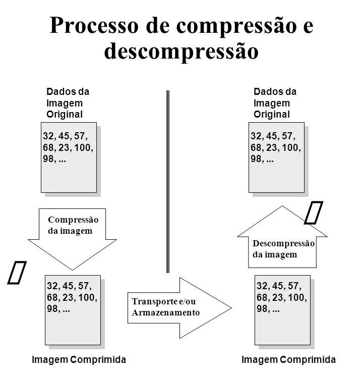 Processo de compressão e descompressão Dados da Imagem Original 32, 45, 57, 68, 23, 100, 98,... 32, 45, 57, 68, 23, 100, 98,... Imagem Comprimida 32,