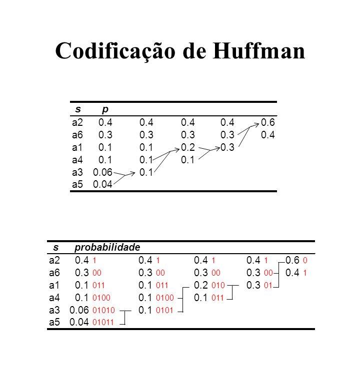 Codificação de Huffman sp a20.4 0.6 a60.3 0.4 a10.1 0.20.3 a40.1 a30.060.1 a50.04 sprobabilidade a20.4 1 1 1 1 0.6 0 a60.3 00 0.3 00 0.3 00 0.3 00 0.4