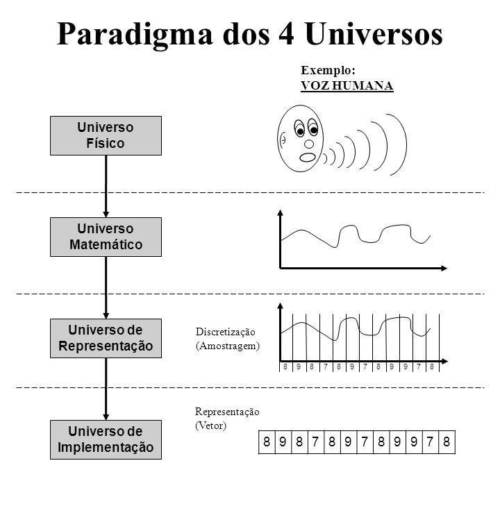 Paradigma dos 4 Universos Universo Físico Universo de Representação Universo de Implementação Universo Matemático Exemplo: VOZ HUMANA 879987987898 898
