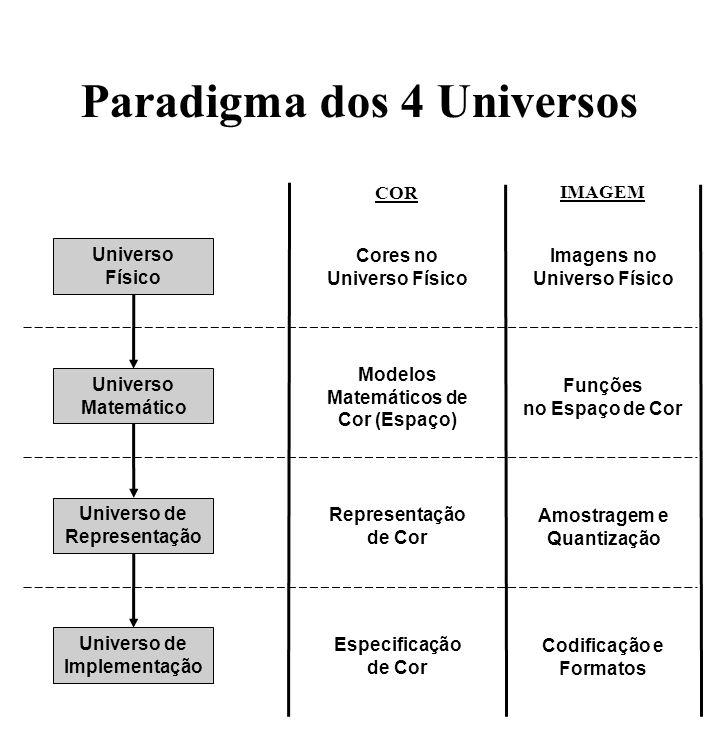 Paradigma dos 4 Universos Universo Físico Universo de Representação Universo de Implementação Universo Matemático Imagens no Universo Físico Amostrage