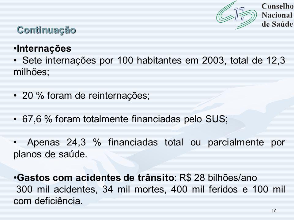 10 Continuação Internações Sete internações por 100 habitantes em 2003, total de 12,3 milhões; 20 % foram de reinternações; 67,6 % foram totalmente fi