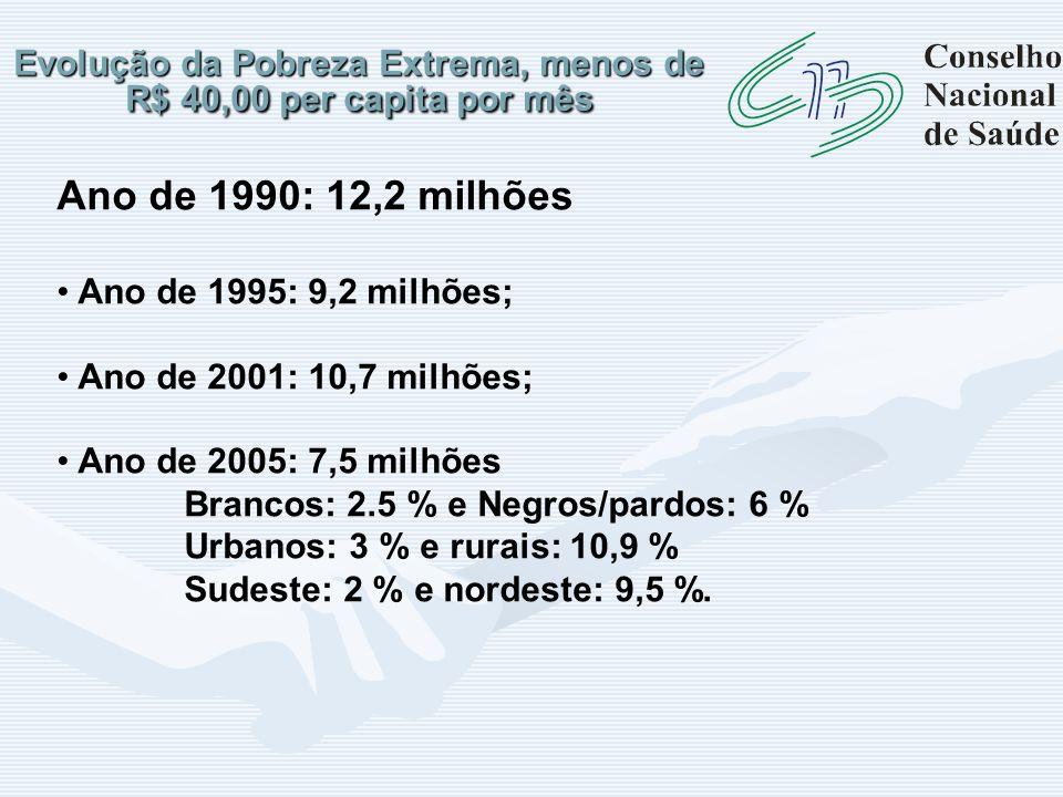 Evolução da Pobreza Extrema, menos de R$ 40,00 per capita por mês Ano de 1990: 12,2 milhões Ano de 1995: 9,2 milhões; Ano de 2001: 10,7 milhões; Ano d