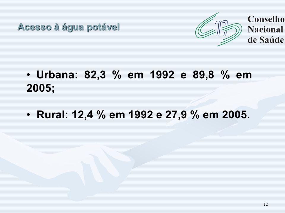 12 Acesso à água potável Urbana: 82,3 % em 1992 e 89,8 % em 2005; Rural: 12,4 % em 1992 e 27,9 % em 2005.