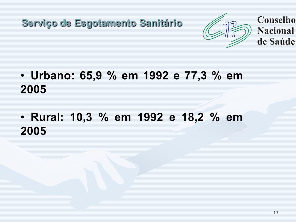 13 Serviço de Esgotamento Sanitário Urbano: 65,9 % em 1992 e 77,3 % em 2005 Rural: 10,3 % em 1992 e 18,2 % em 2005