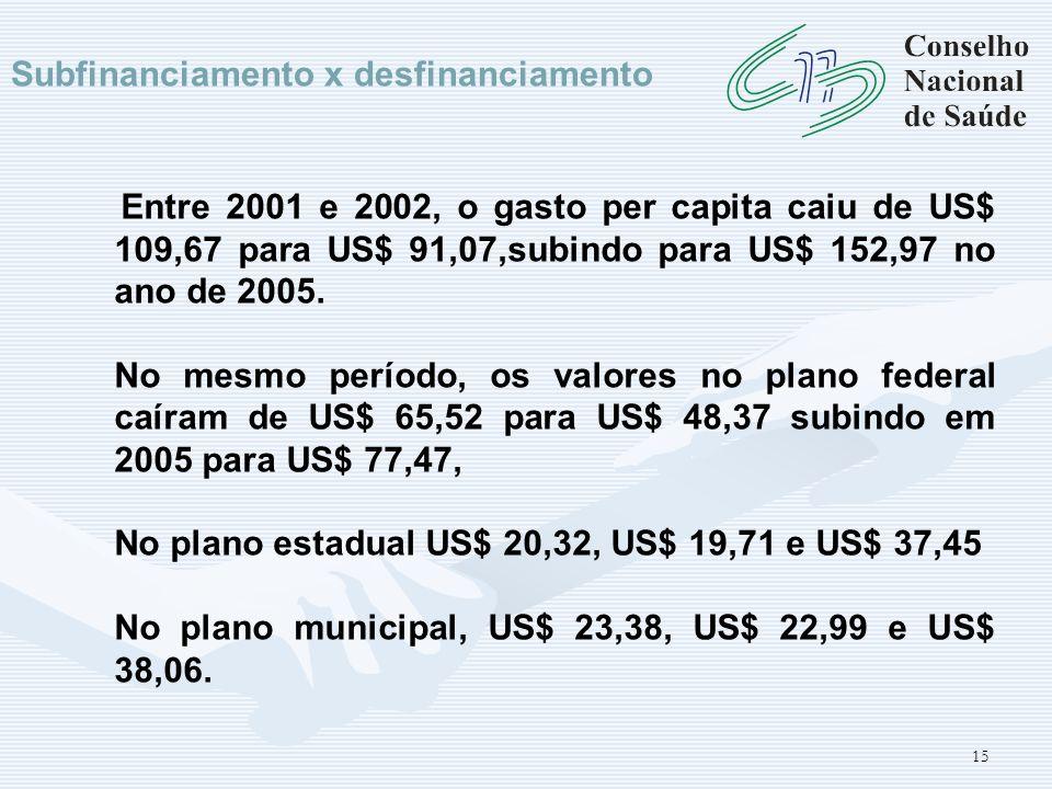 15 Subfinanciamento x desfinanciamento Entre 2001 e 2002, o gasto per capita caiu de US$ 109,67 para US$ 91,07,subindo para US$ 152,97 no ano de 2005.