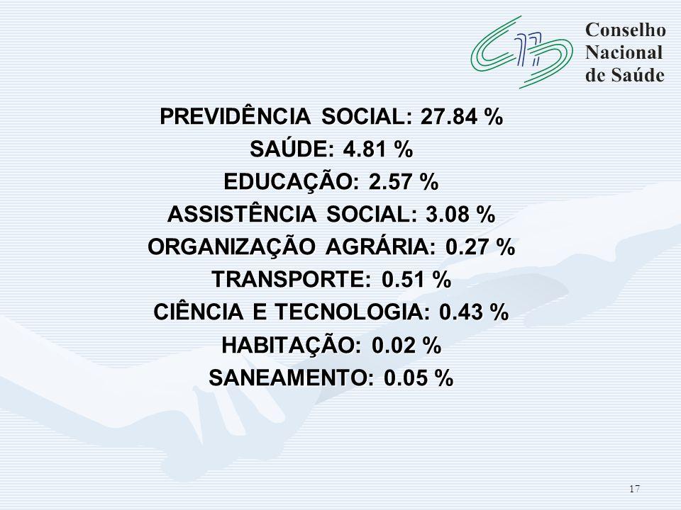 PREVIDÊNCIA SOCIAL: 27.84 % SAÚDE: 4.81 % EDUCAÇÃO: 2.57 % ASSISTÊNCIA SOCIAL: 3.08 % ORGANIZAÇÃO AGRÁRIA: 0.27 % TRANSPORTE: 0.51 % CIÊNCIA E TECNOLO