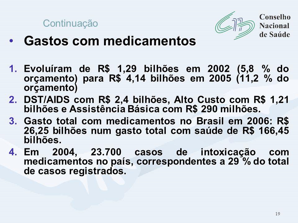 19 Gastos com medicamentosGastos com medicamentos 1.Evoluíram de R$ 1,29 bilhões em 2002 (5,8 % do orçamento) para R$ 4,14 bilhões em 2005 (11,2 % do