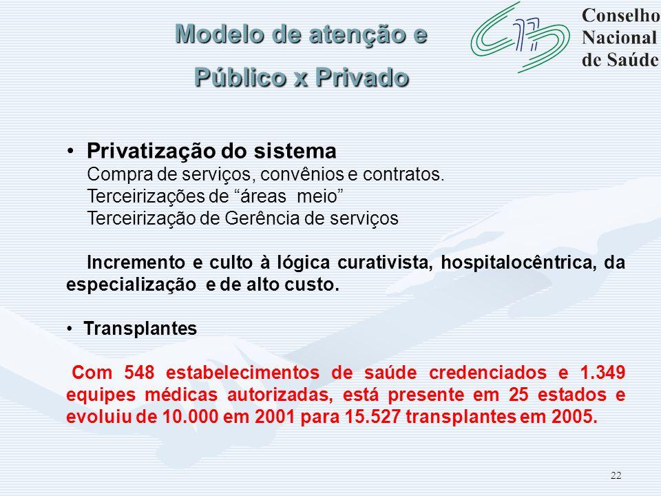 22 Modelo de atenção e Público x Privado Privatização do sistema Compra de serviços, convênios e contratos. Terceirizações de áreas meio Terceirização