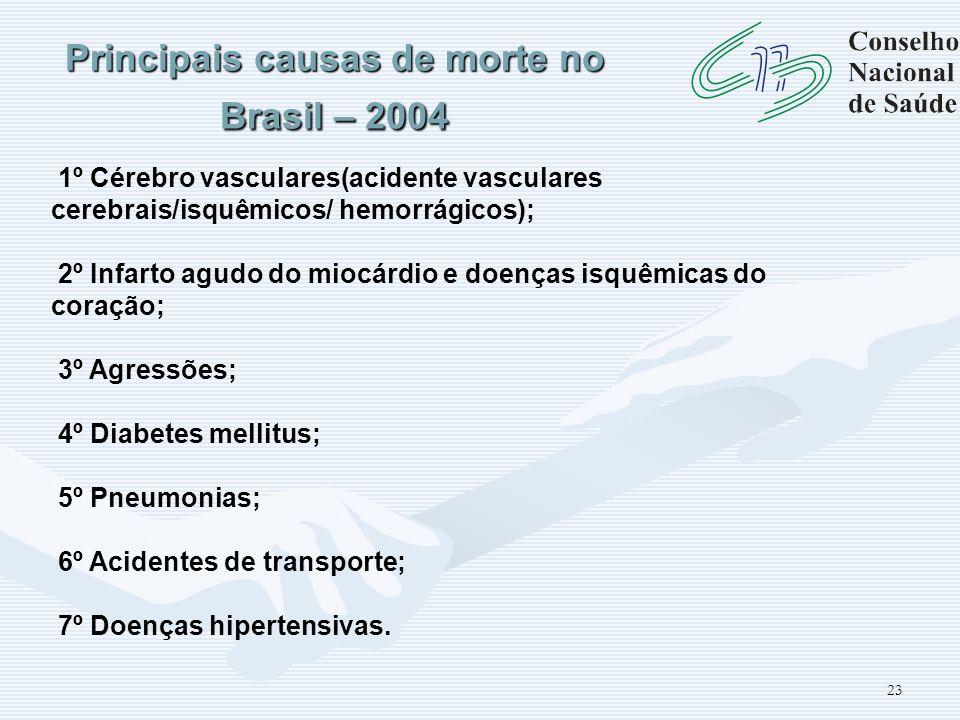 23 Principais causas de morte no Brasil – 2004 1º Cérebro vasculares(acidente vasculares cerebrais/isquêmicos/ hemorrágicos); 2º Infarto agudo do mioc