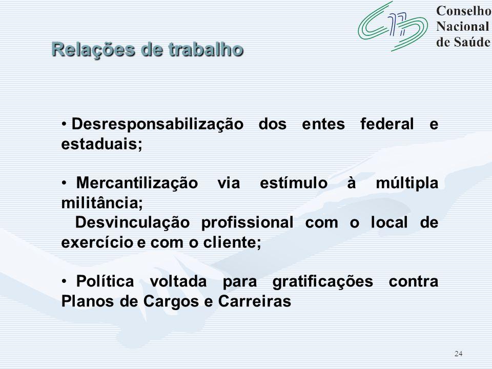 24 Relações de trabalho Desresponsabilização dos entes federal e estaduais; Mercantilização via estímulo à múltipla militância; Desvinculação profissi