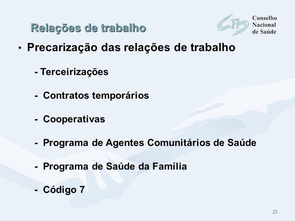 25 Relações de trabalho Precarização das relações de trabalho - Terceirizações - Contratos temporários - Cooperativas - Programa de Agentes Comunitári