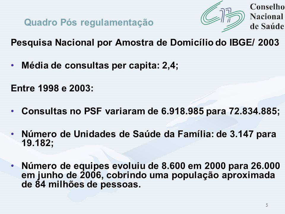 5 Pesquisa Nacional por Amostra de Domicílio do IBGE/ 2003 Média de consultas per capita: 2,4;Média de consultas per capita: 2,4; Entre 1998 e 2003: C