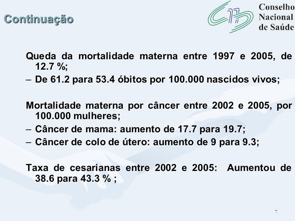 7Continuação Queda da mortalidade materna entre 1997 e 2005, de 12.7 %; –De 61.2 para 53.4 óbitos por 100.000 nascidos vivos; Mortalidade materna por
