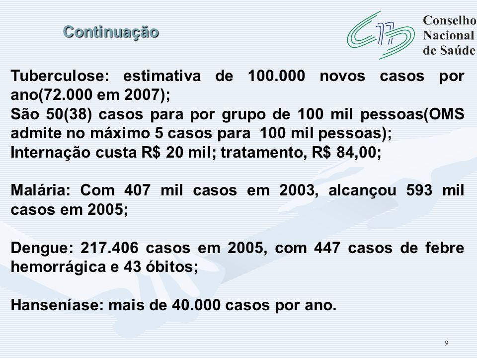 9 Continuação Tuberculose: estimativa de 100.000 novos casos por ano(72.000 em 2007); São 50(38) casos para por grupo de 100 mil pessoas(OMS admite no
