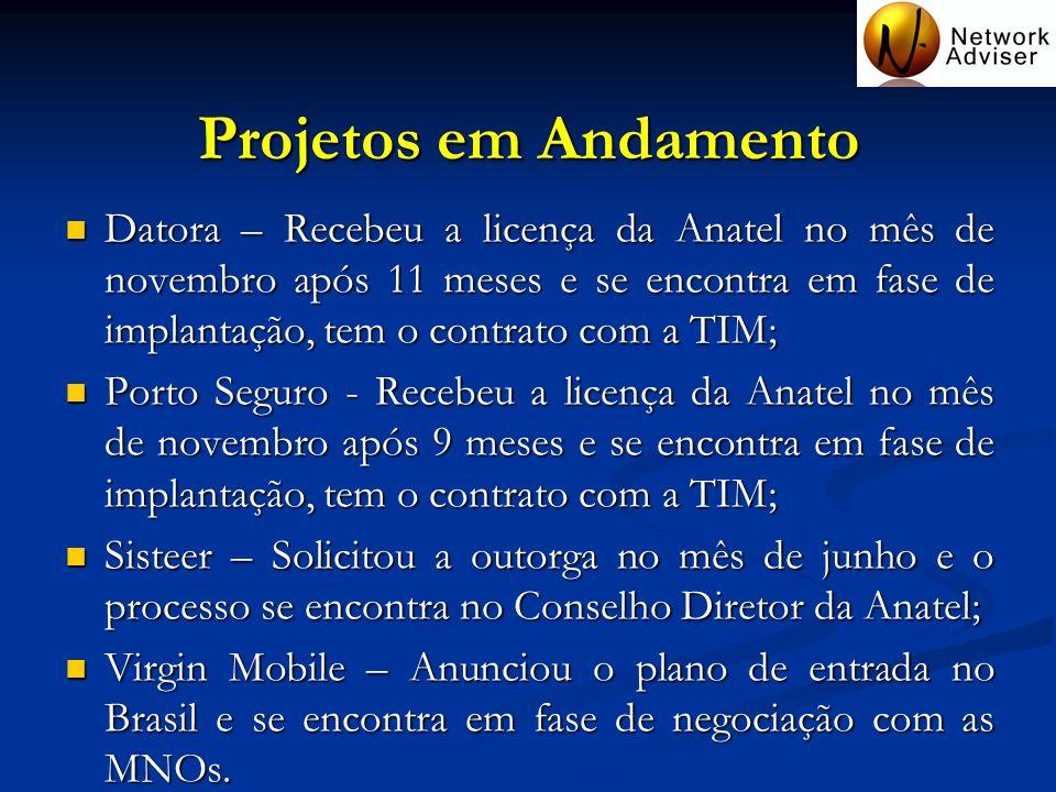 Projetos em Andamento Datora – Recebeu a licença da Anatel no mês de novembro após 11 meses e se encontra em fase de implantação, tem o contrato com a