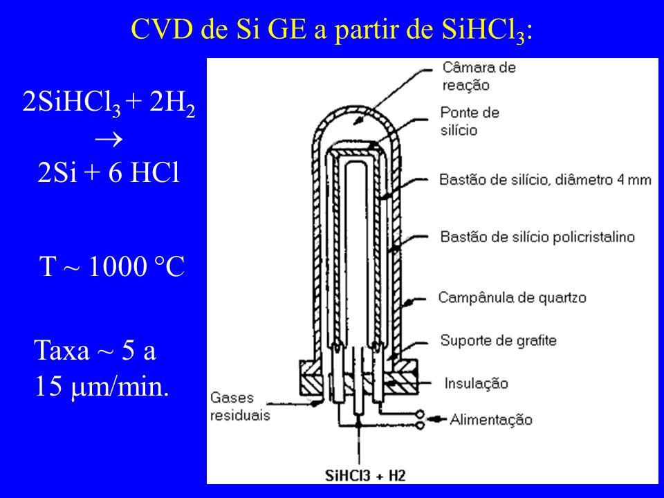 CVD de Si GE a partir de SiHCl 3 : 2SiHCl 3 + 2H 2 2Si + 6 HCl T ~ 1000 C Taxa ~ 5 a 15 m/min.