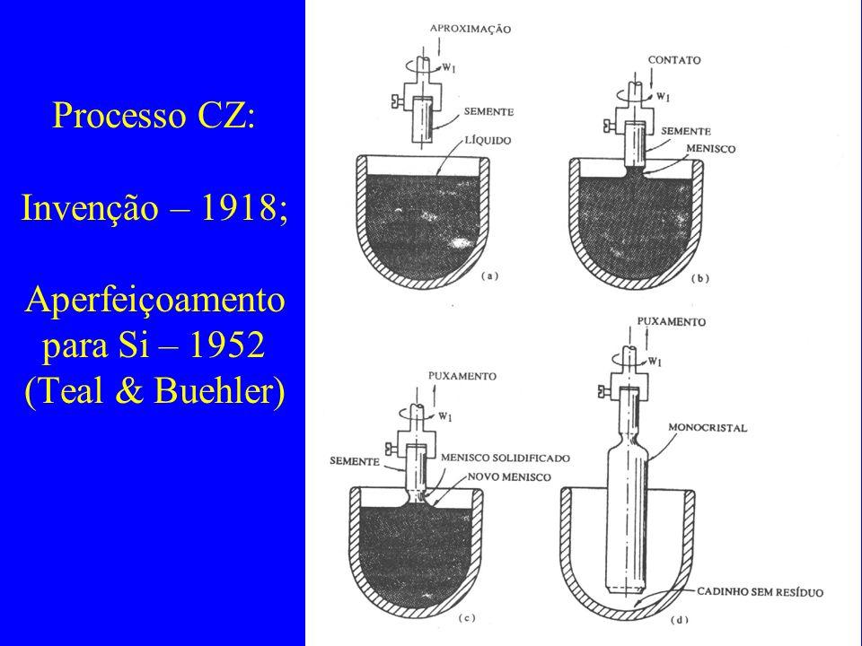 Processo CZ: Invenção – 1918; Aperfeiçoamento para Si – 1952 (Teal & Buehler)