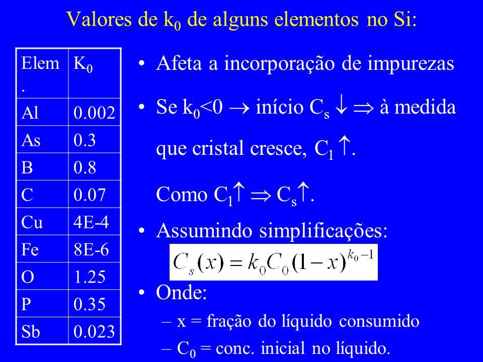 Valores de k 0 de alguns elementos no Si: Afeta a incorporação de impurezas Se k 0 <0 início C s à medida que cristal cresce, C l. Como C l C s. Assum