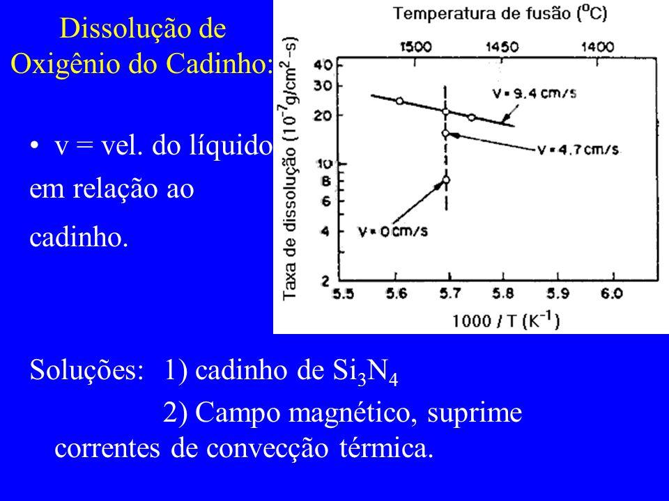 Dissolução de Oxigênio do Cadinho: v = vel. do líquido em relação ao cadinho. Soluções: 1) cadinho de Si 3 N 4 2) Campo magnético, suprime correntes d